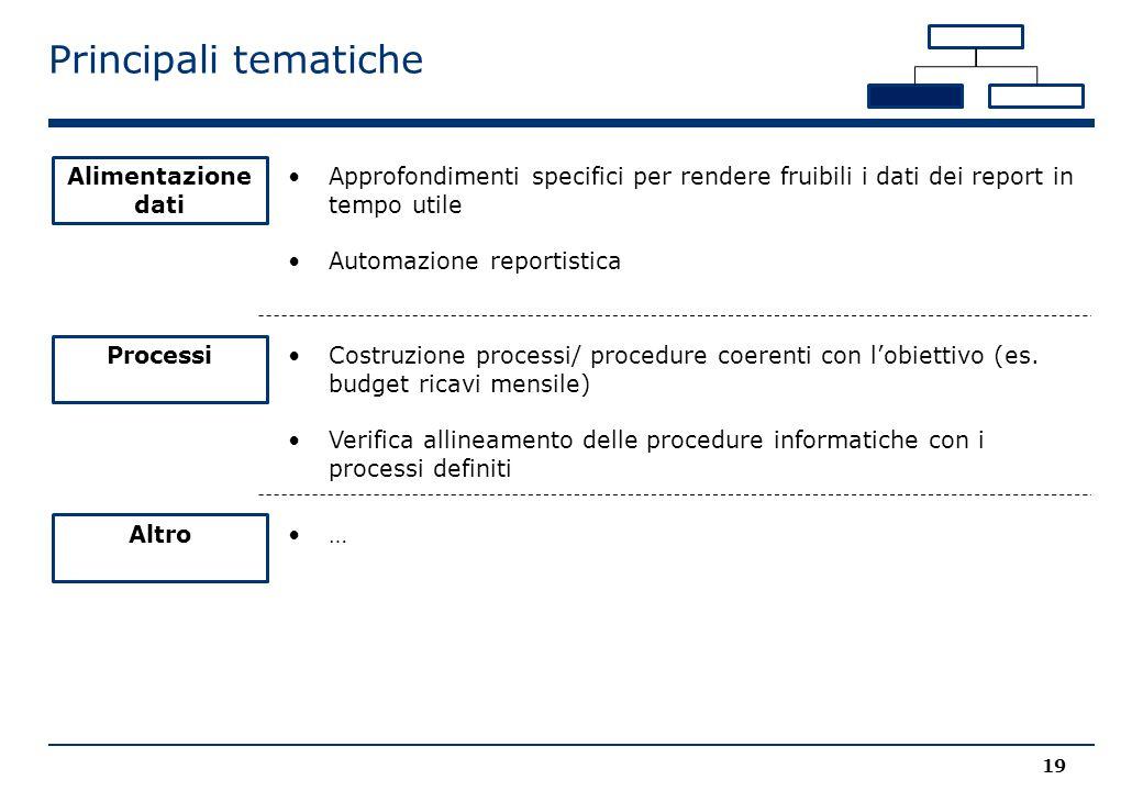 Principali tematiche Approfondimenti specifici per rendere fruibili i dati dei report in tempo utile Automazione reportistica Alimentazione dati Costruzione processi/ procedure coerenti con l'obiettivo (es.
