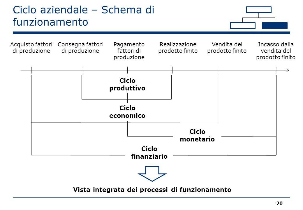 Ciclo aziendale – Schema di funzionamento 20 Acquisto fattori di produzione Consegna fattori di produzione Pagamento fattori di produzione Realizzazio