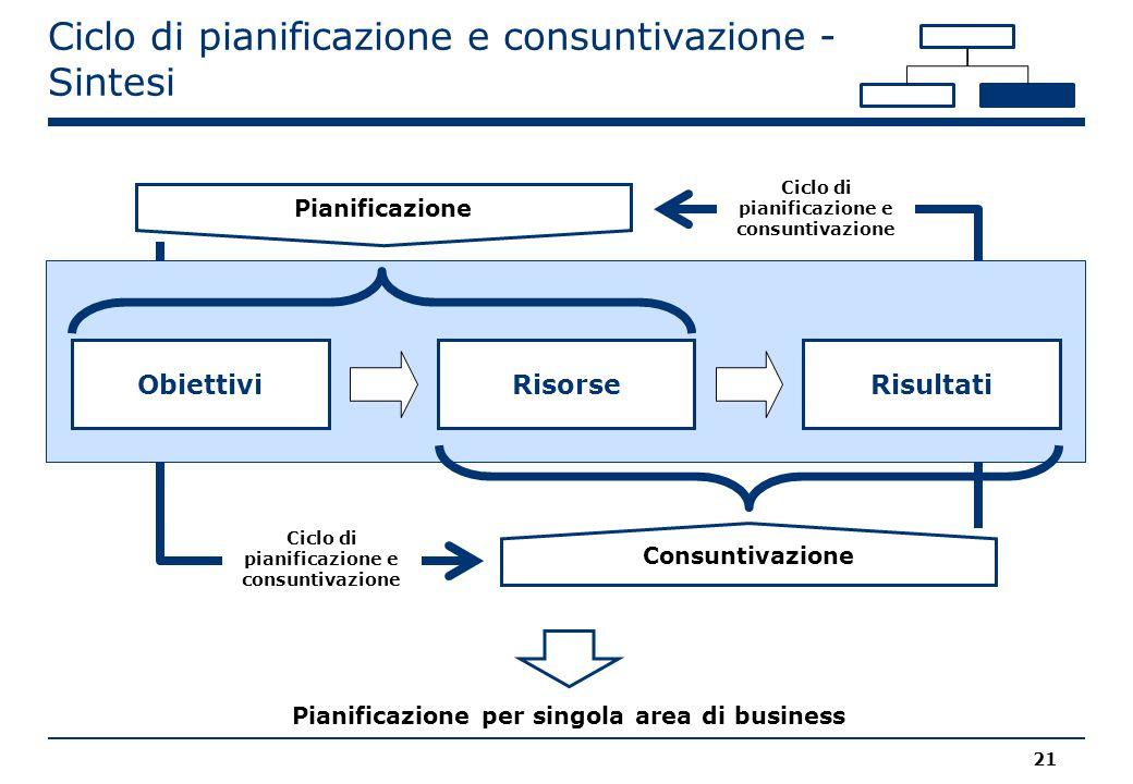 Ciclo di pianificazione e consuntivazione - Sintesi 21 Pianificazione per singola area di business Obiettivi RisorseObiettiviRisultati Pianificazione Consuntivazione Ciclo di pianificazione e consuntivazione