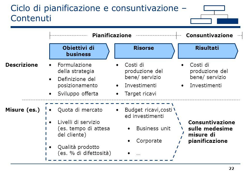 Ciclo di pianificazione e consuntivazione – Contenuti 22 Formulazione della strategia Definizione del posizionamento Sviluppo offerta Descrizione Misure (es.)Quota di mercato Livelli di servizio (es.
