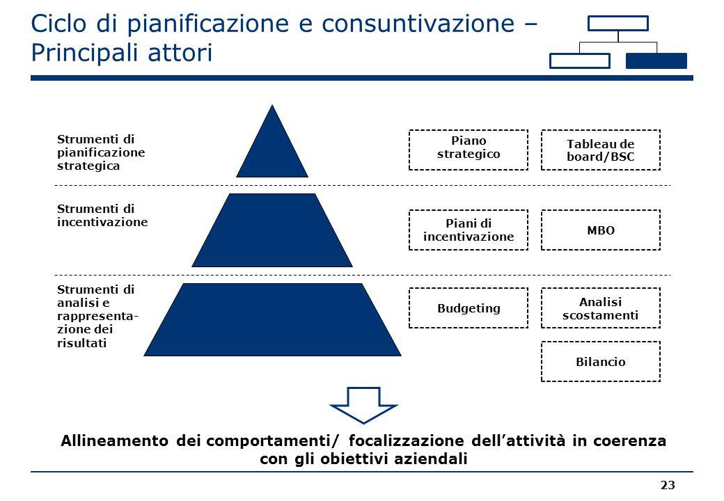 Ciclo di pianificazione e consuntivazione – Principali attori Tableau de board/BSC Analisi scostamenti Piano strategico Strumenti di pianificazione st