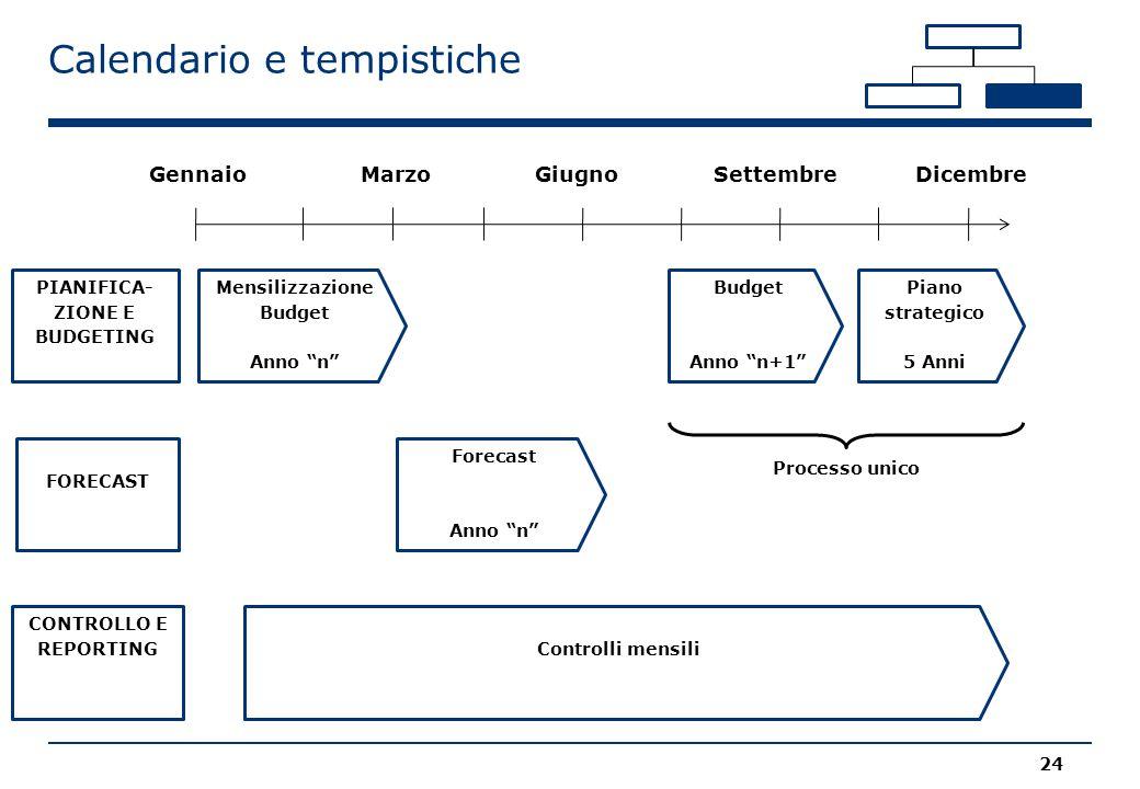 """Calendario e tempistiche 24 DicembreSettembreGiugnoMarzoGennaio CONTROLLO E REPORTING Mensilizzazione Budget Anno """"n"""" PIANIFICA- ZIONE E BUDGETING FOR"""
