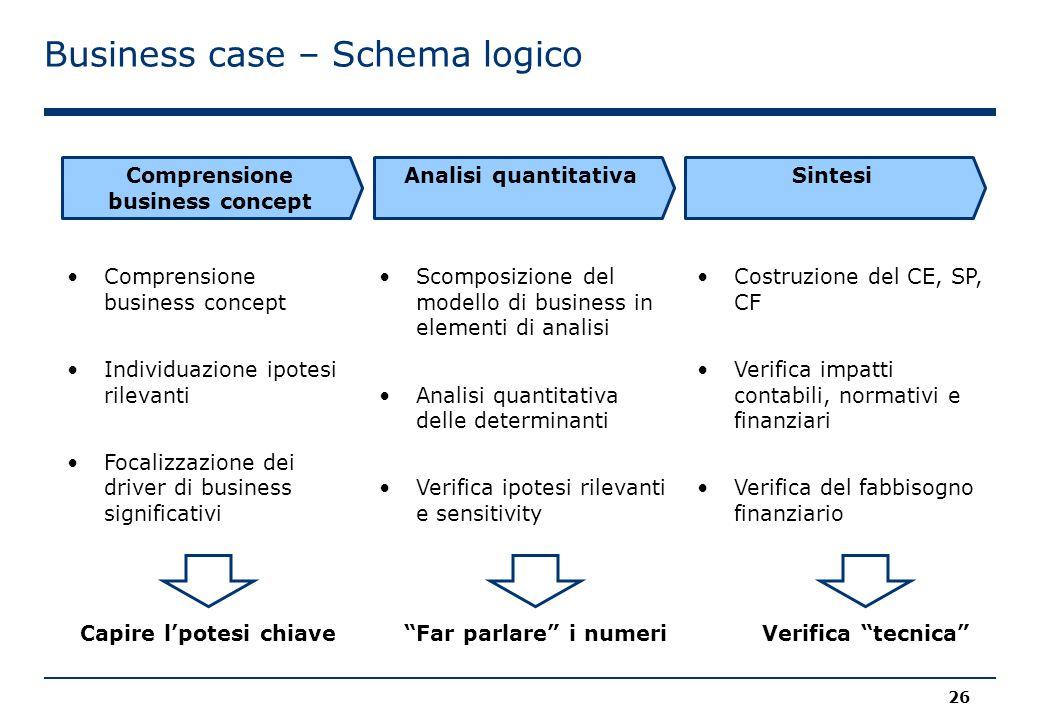 Business case – Schema logico 26 Comprensione business concept Individuazione ipotesi rilevanti Focalizzazione dei driver di business significativi Co