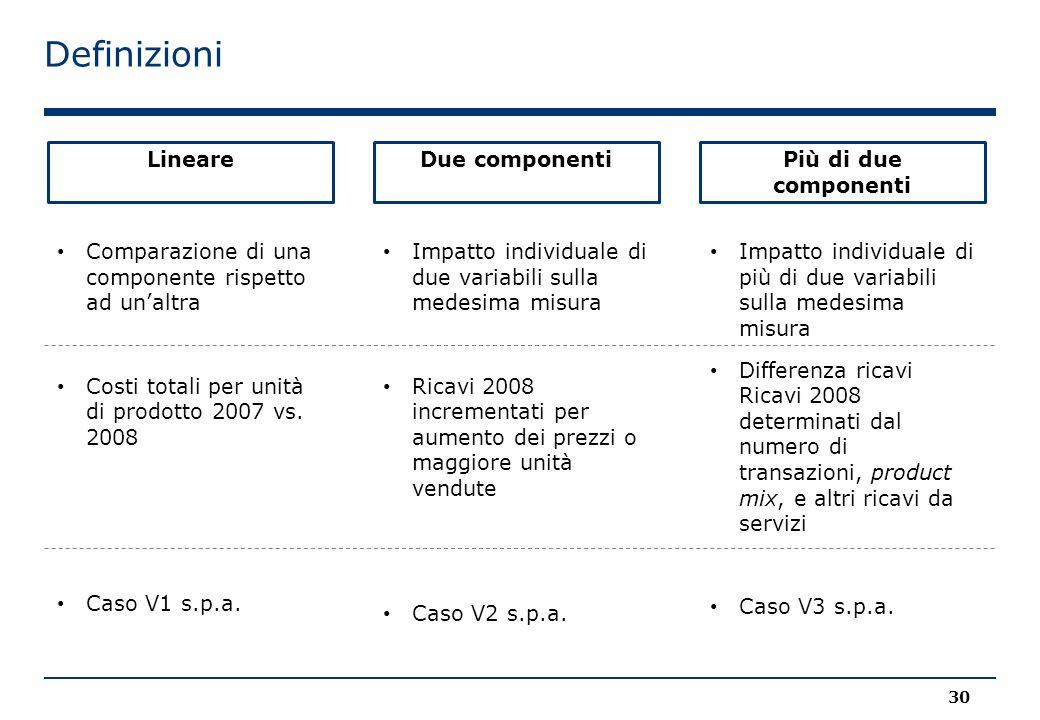 Definizioni Comparazione di una componente rispetto ad un'altra Costi totali per unità di prodotto 2007 vs. 2008 Caso V1 s.p.a. LineareDue componentiP