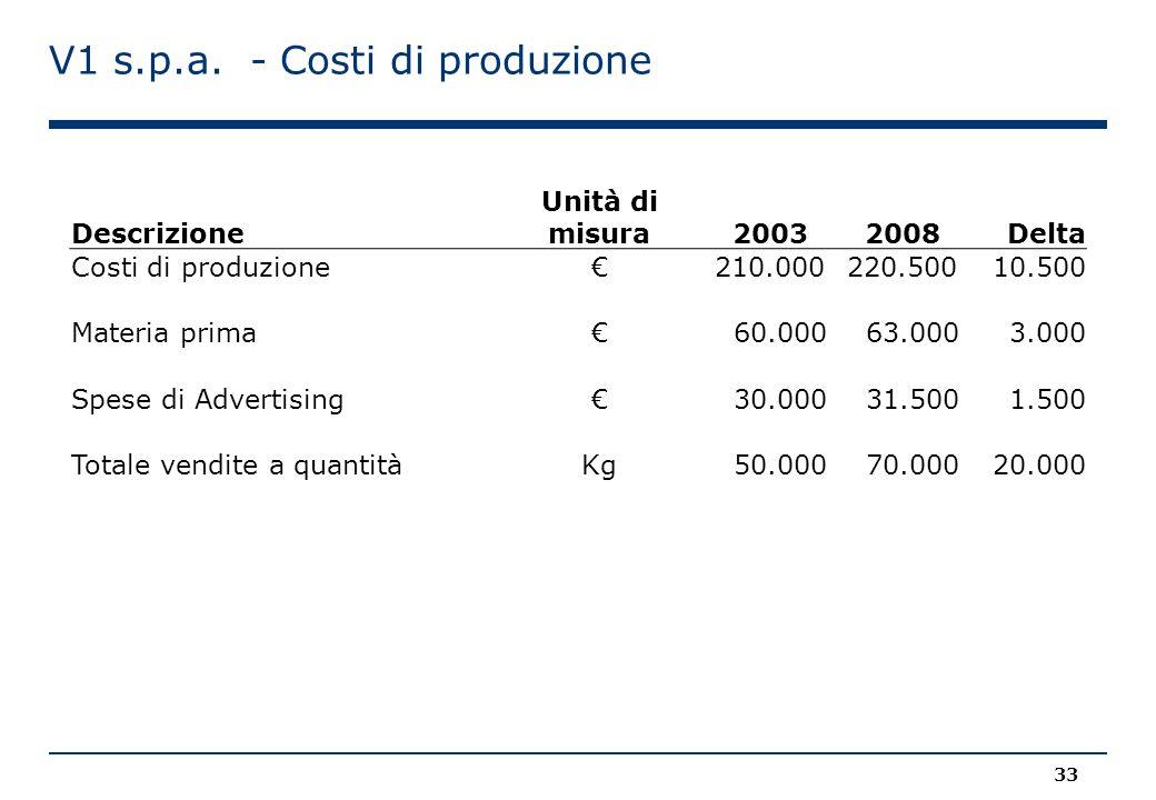 V1 s.p.a. - Costi di produzione Descrizione Unità di misura20032008 Delta Costi di produzione€ 210.000 220.500 10.500 Materia prima€ 60.000 63.000 3.0