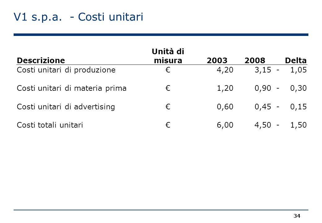 V1 s.p.a. - Costi unitari Descrizione Unità di misura20032008 Delta Costi unitari di produzione€ 4,20 3,15- 1,05 Costi unitari di materia prima€ 1,20