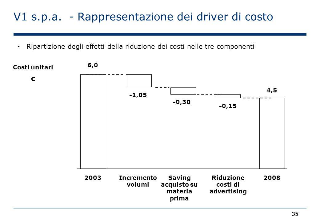 V1 s.p.a. - Rappresentazione dei driver di costo Ripartizione degli effetti della riduzione dei costi nelle tre componenti 6,0 Costi unitari € -1,05 -