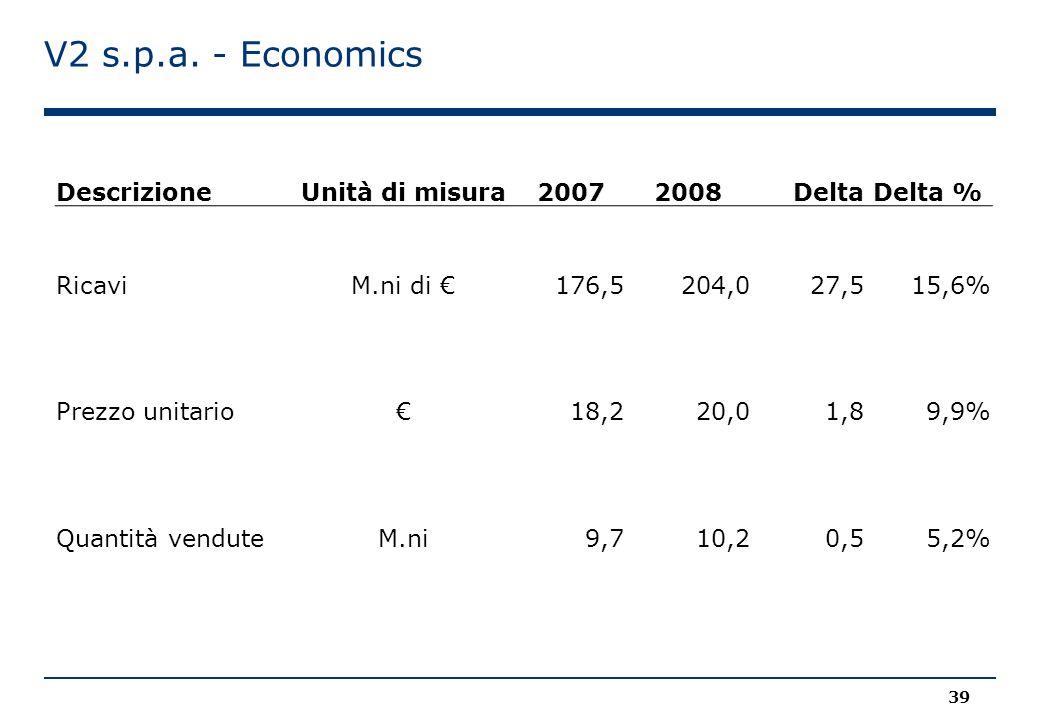 V2 s.p.a. - Economics DescrizioneUnità di misura20072008 DeltaDelta % RicaviM.ni di € 176,5 204,0 27,515,6% Prezzo unitario€ 18,2 20,0 1,89,9% Quantit