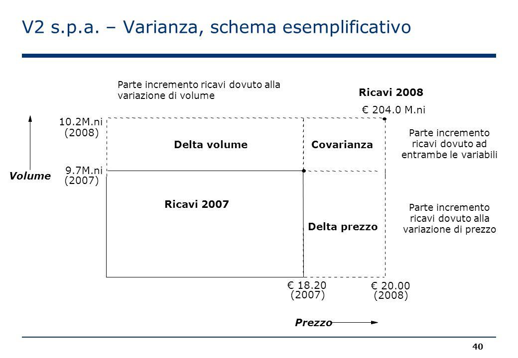 V2 s.p.a. – Varianza, schema esemplificativo Ricavi 2008 € 204.0 M.ni Volume Ricavi 2007 € 18.20 (2007) € 20.00 (2008) 10.2M.ni (2008) 9.7M.ni (2007)