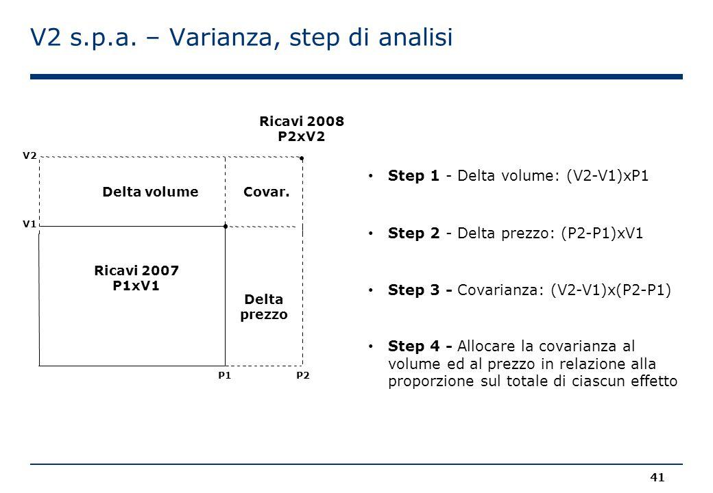 V2 s.p.a. – Varianza, step di analisi Ricavi 2008 P2xV2 Step 1 - Delta volume: (V2-V1)xP1 41 Step 2 - Delta prezzo: (P2-P1)xV1 Step 3 - Covarianza: (V
