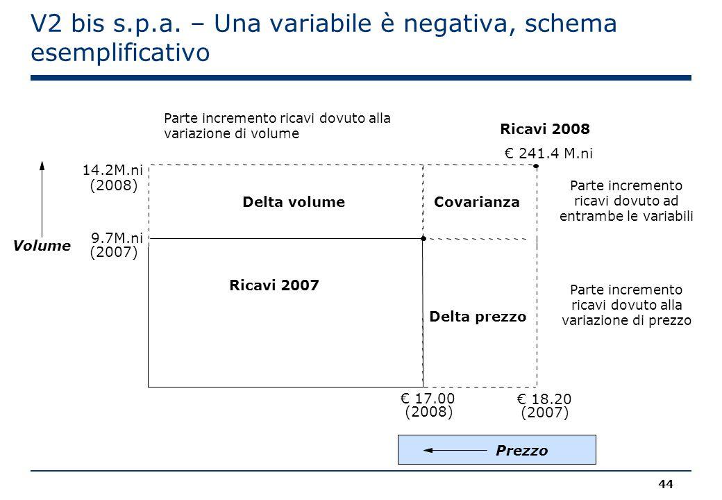 V2 bis s.p.a. – Una variabile è negativa, schema esemplificativo Ricavi 2008 € 241.4 M.ni Volume Ricavi 2007 € 17.00 (2008) € 18.20 (2007) 14.2M.ni (2