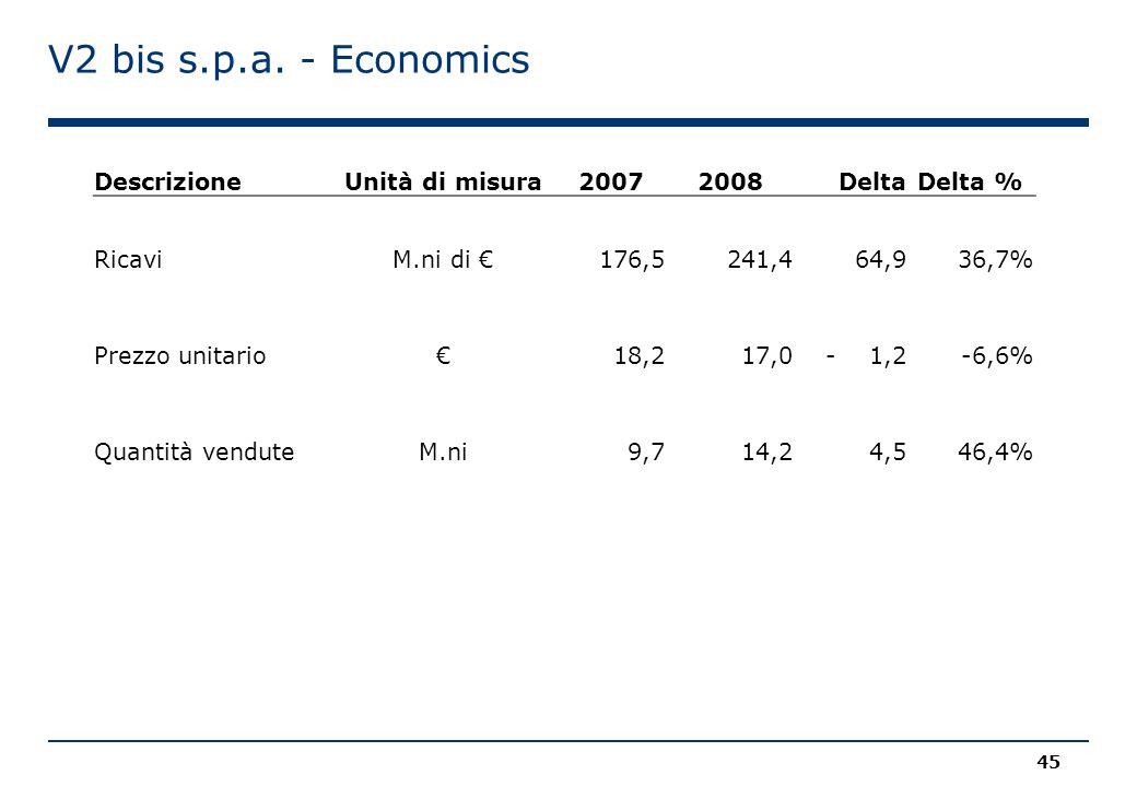 V2 bis s.p.a. - Economics DescrizioneUnità di misura20072008 DeltaDelta % RicaviM.ni di € 176,5 241,4 64,936,7% Prezzo unitario€ 18,2 17,0- 1,2-6,6% Q