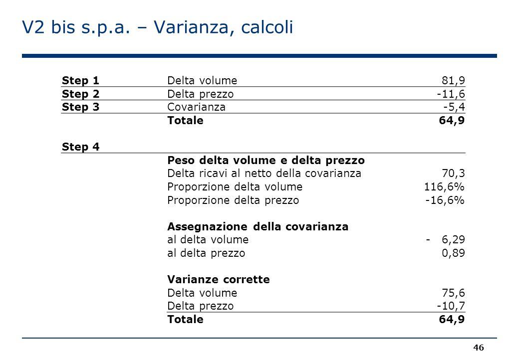 V2 bis s.p.a. – Varianza, calcoli Step 1Delta volume81,9 Step 2Delta prezzo-11,6 Step 3Covarianza-5,4 Totale64,9 Step 4 Peso delta volume e delta prez