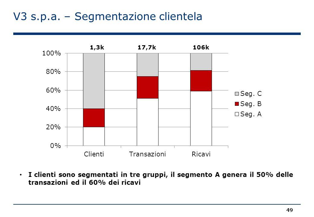 V3 s.p.a. – Segmentazione clientela 1,3k17,7k106k I clienti sono segmentati in tre gruppi, il segmento A genera il 50% delle transazioni ed il 60% dei