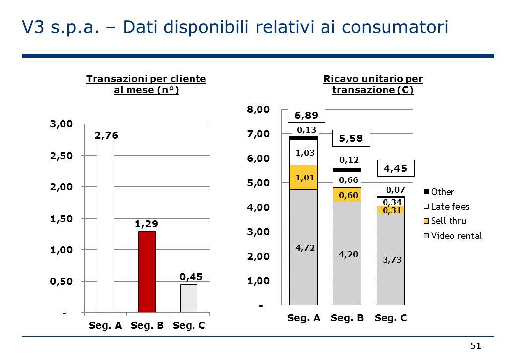 V3 s.p.a. – Dati disponibili relativi ai consumatori Transazioni per cliente al mese (n°) Ricavo unitario per transazione (€) 6,89 5,58 4,45 51