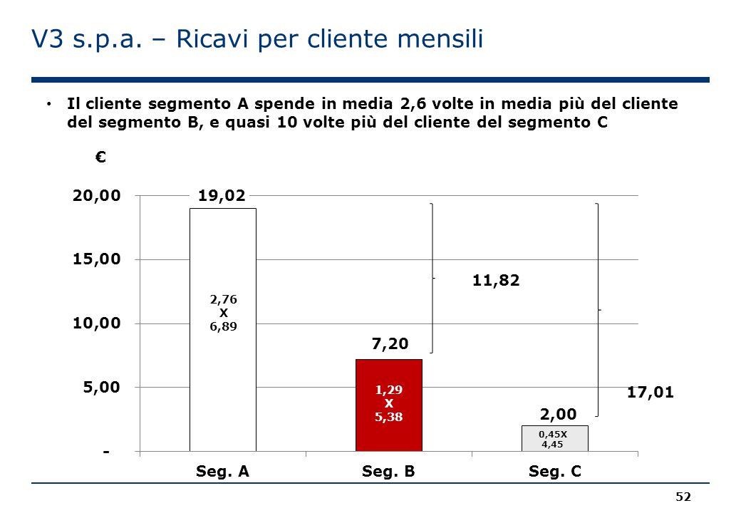 V3 s.p.a. – Ricavi per cliente mensili Il cliente segmento A spende in media 2,6 volte in media più del cliente del segmento B, e quasi 10 volte più d