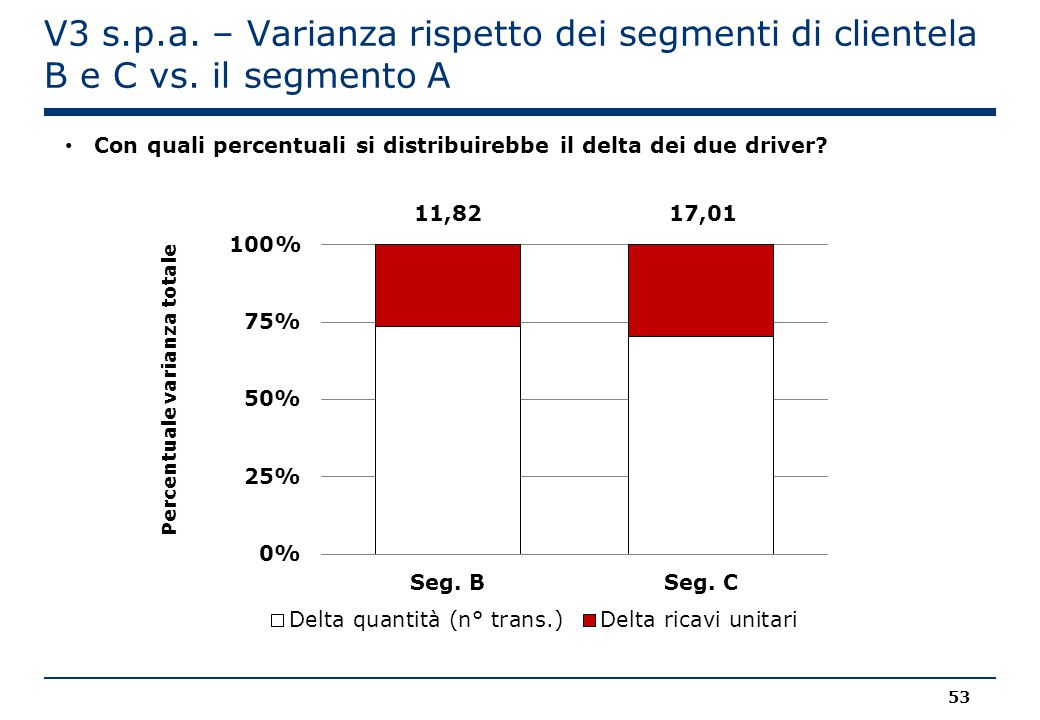 V3 s.p.a.– Varianza rispetto dei segmenti di clientela B e C vs.