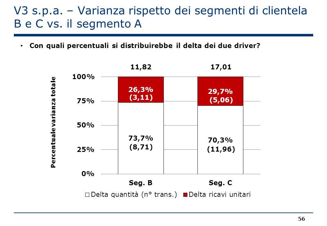 V3 s.p.a. – Varianza rispetto dei segmenti di clientela B e C vs. il segmento A 11,8217,01 Con quali percentuali si distribuirebbe il delta dei due dr