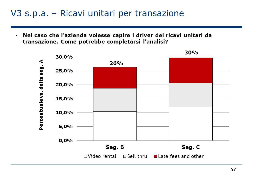V3 s.p.a. – Ricavi unitari per transazione 26% Nel caso che l'azienda volesse capire i driver dei ricavi unitari da transazione. Come potrebbe complet