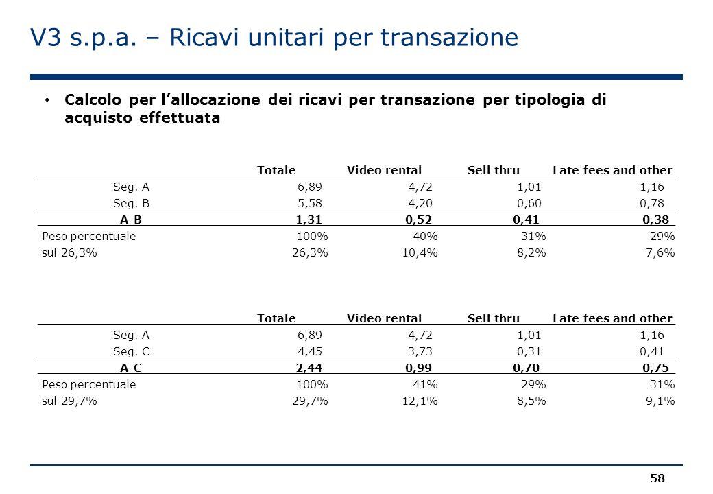 V3 s.p.a. – Ricavi unitari per transazione Calcolo per l'allocazione dei ricavi per transazione per tipologia di acquisto effettuata Totale Video rent