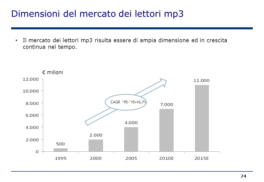 74 Dimensioni del mercato dei lettori mp3 CAGR '95-'15=16,7% Il mercato dei lettori mp3 risulta essere di ampia dimensione ed in crescita continua nel tempo.