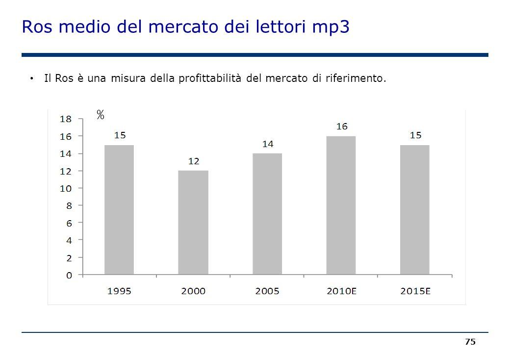 Ros medio del mercato dei lettori mp3 75 Il Ros è una misura della profittabilità del mercato di riferimento.