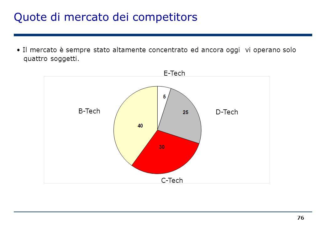 Quote di mercato dei competitors 76 B-Tech Il mercato è sempre stato altamente concentrato ed ancora oggi vi operano solo quattro soggetti. D-Tech C-T