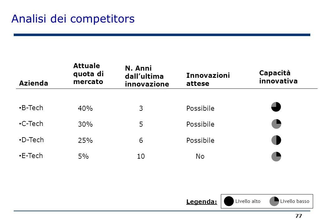 Analisi dei competitors 77 B-Tech C-Tech D-Tech E-Tech Azienda Attuale quota di mercato N. Anni dall'ultima innovazione Innovazioni attese 40% 30% 25%