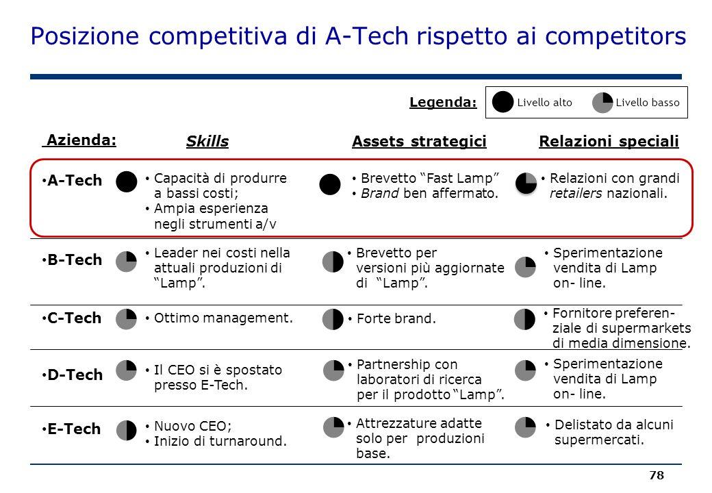 Nuovo CEO; Inizio di turnaround. Posizione competitiva di A-Tech rispetto ai competitors A-Tech Azienda: Capacità di produrre a bassi costi; Ampia esp