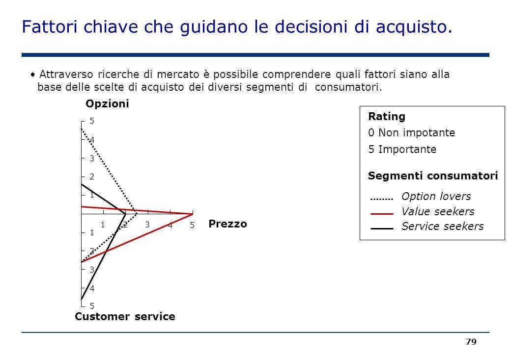 Fattori chiave che guidano le decisioni di acquisto. 79 Attraverso ricerche di mercato è possibile comprendere quali fattori siano alla base delle sce