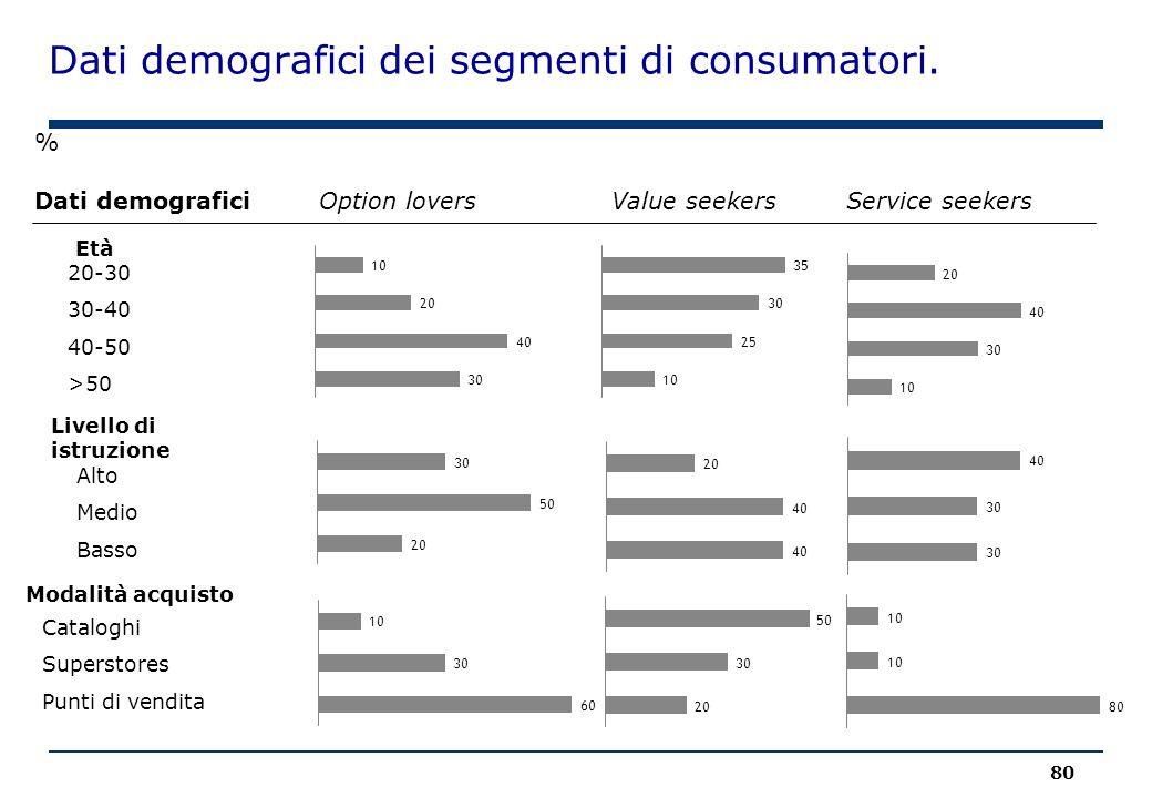 Dati demografici dei segmenti di consumatori. 80 % Dati demograficiOption loversValue seekersService seekers Età Livello di istruzione Modalità acquis