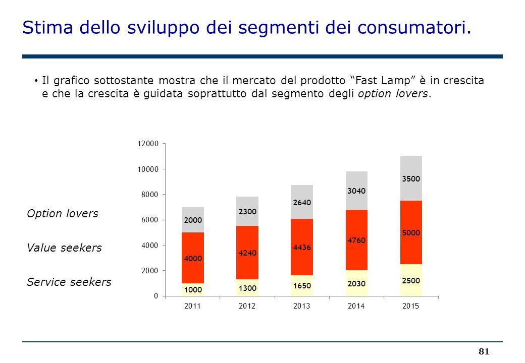 """Stima dello sviluppo dei segmenti dei consumatori. 81 Il grafico sottostante mostra che il mercato del prodotto """"Fast Lamp"""" è in crescita e che la cre"""