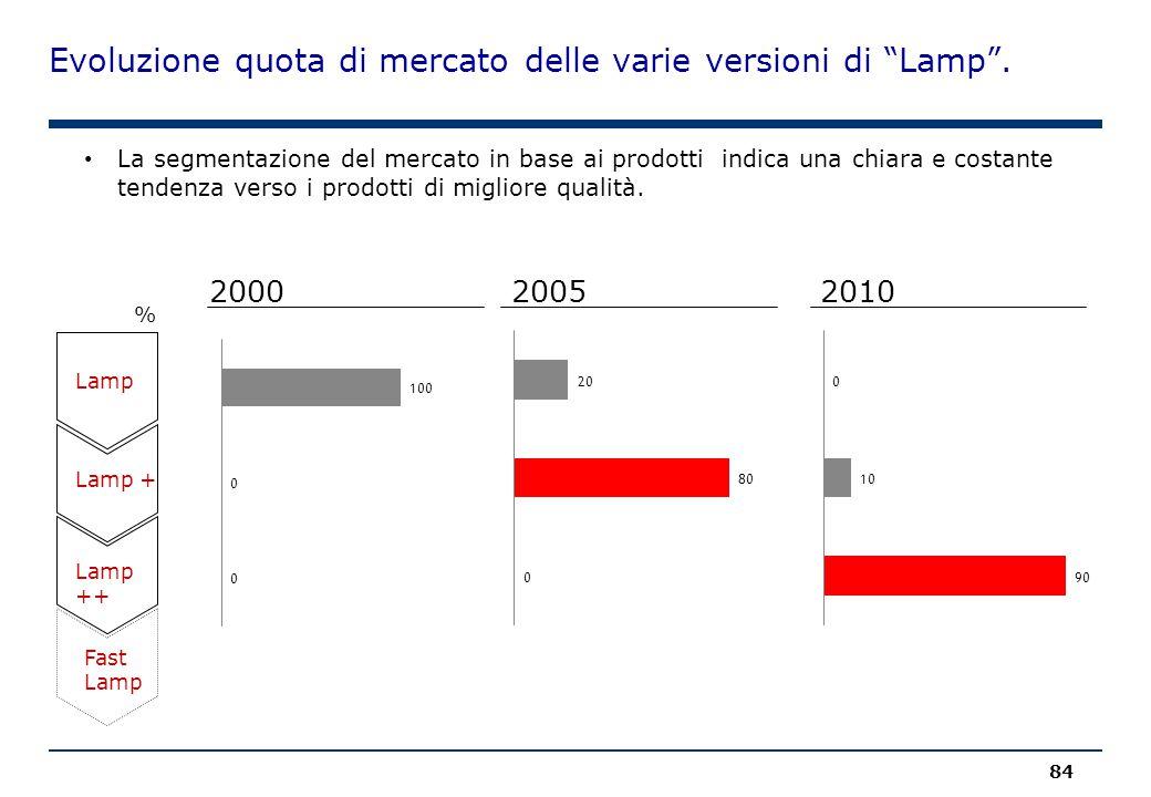 """Evoluzione quota di mercato delle varie versioni di """"Lamp"""". 84 Lamp 200020052010 % La segmentazione del mercato in base ai prodotti indica una chiara"""