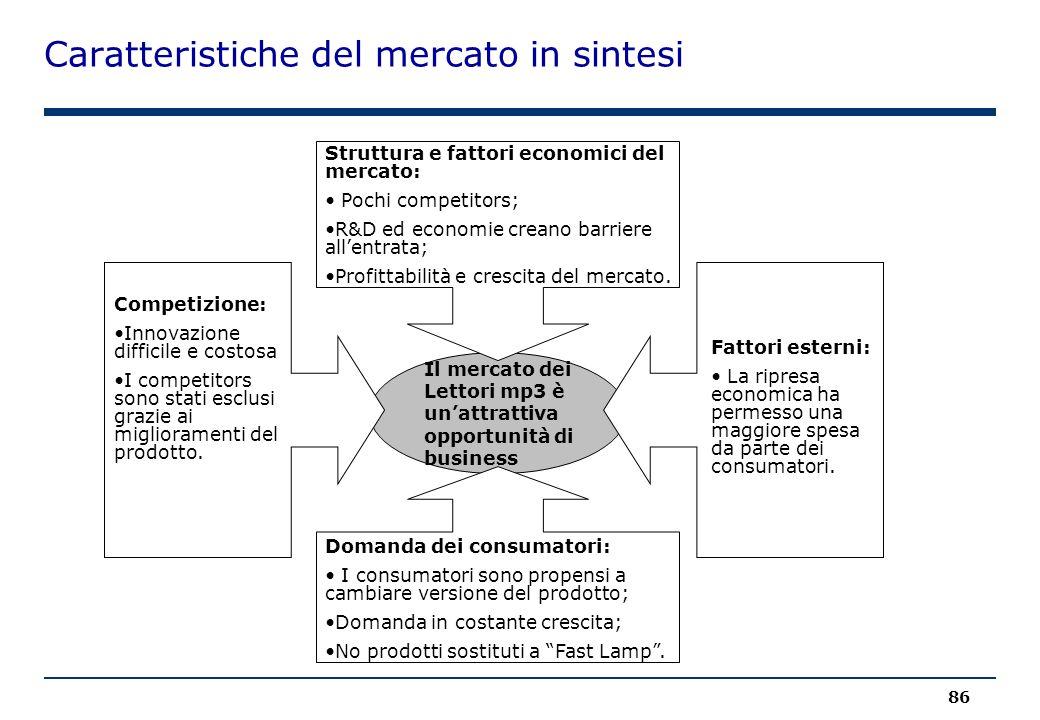 Caratteristiche del mercato in sintesi 86 Il mercato dei Lettori mp3 è un'attrattiva opportunità di business Struttura e fattori economici del mercato