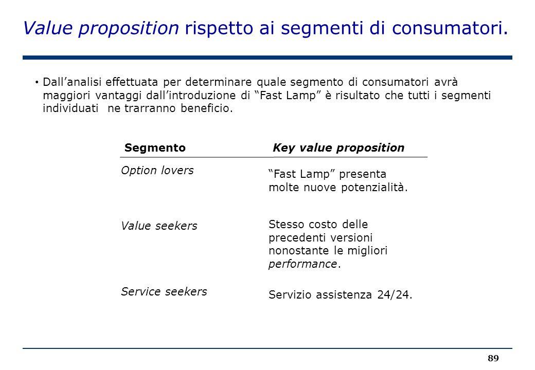 """Value proposition rispetto ai segmenti di consumatori. 89 SegmentoKey value proposition Option lovers Value seekers Service seekers """"Fast Lamp"""" presen"""