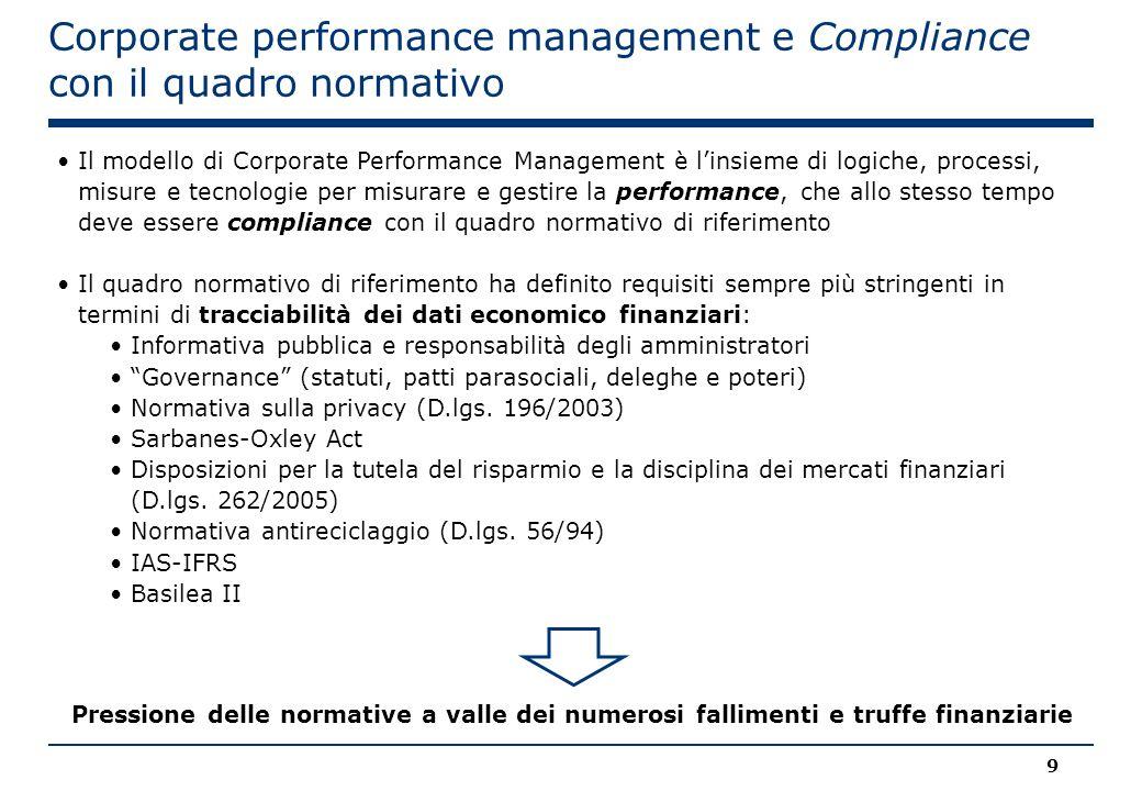 Corporate performance management e Compliance con il quadro normativo Il modello di Corporate Performance Management è l'insieme di logiche, processi,