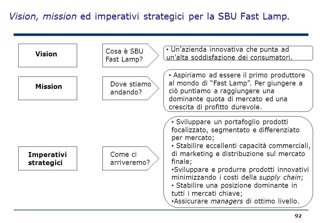 Vision, mission ed imperativi strategici per la SBU Fast Lamp.