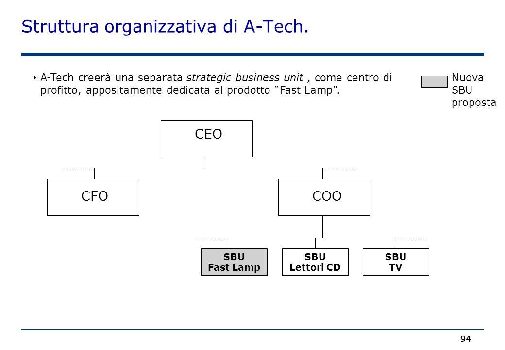 Struttura organizzativa di A-Tech. 94 Nuova SBU proposta A-Tech creerà una separata strategic business unit, come centro di profitto, appositamente de