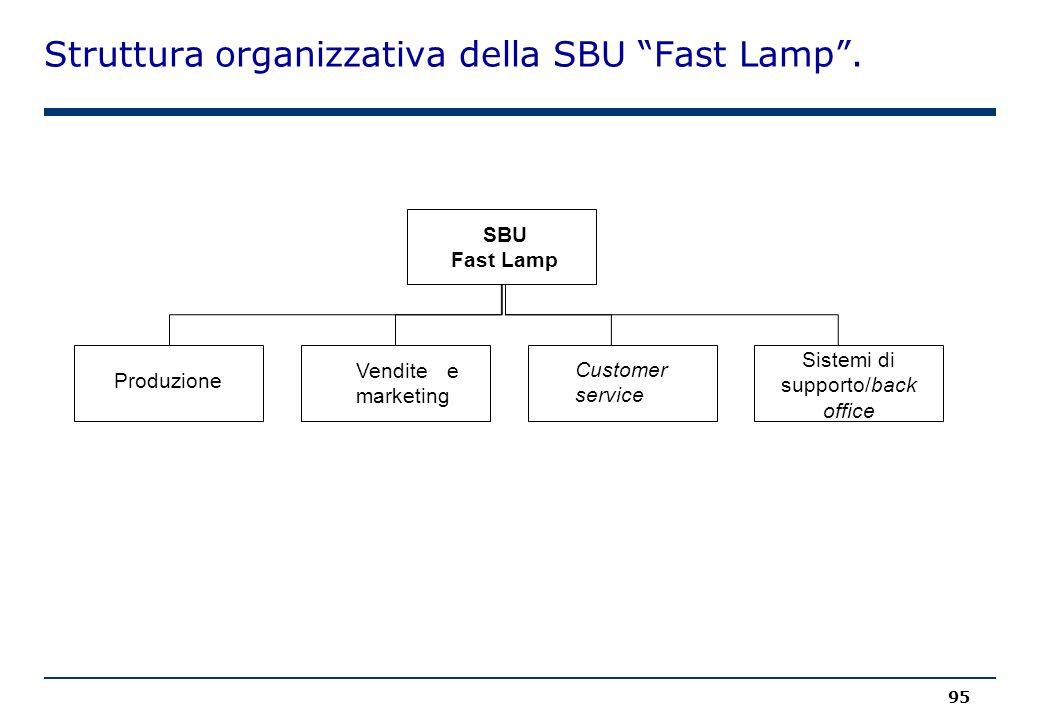 """Struttura organizzativa della SBU """"Fast Lamp"""". 95 Produzione Vendite e marketing Customer service Sistemi di supporto/back office SBU Fast Lamp"""
