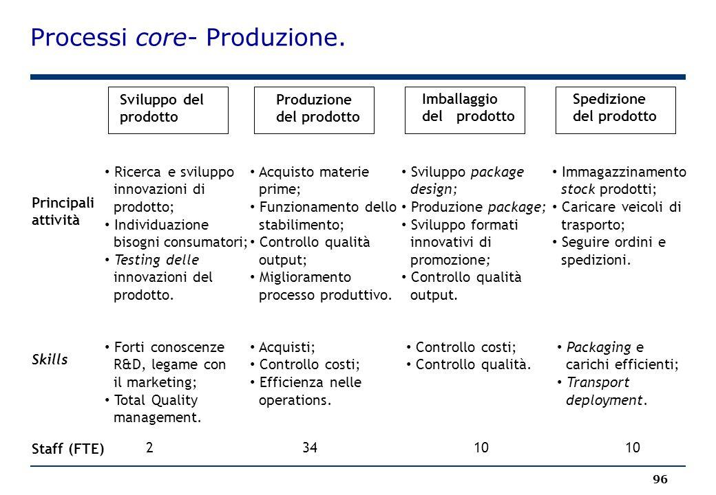 Processi core- Produzione. 96 Sviluppo del prodotto Produzione del prodotto Imballaggio del prodotto Spedizione del prodotto Principali attività Skill