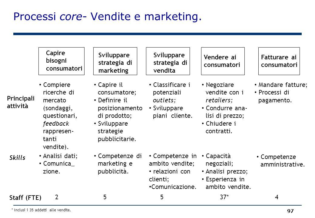 Processi core- Vendite e marketing. 97 Capire bisogni consumatori Sviluppare strategia di marketing Sviluppare strategia di vendita Fatturare ai consu