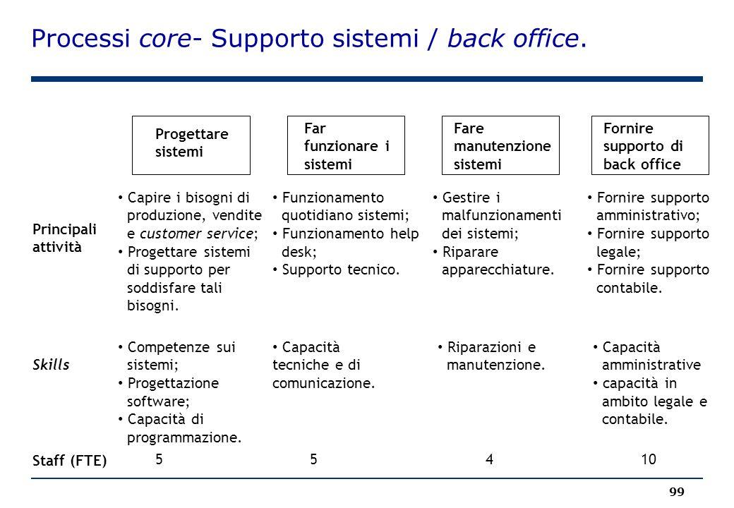 Processi core- Supporto sistemi / back office. 99 Progettare sistemi Far funzionare i sistemi Fare manutenzione sistemi Fornire supporto di back offic