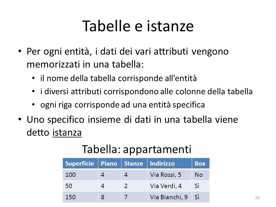 Tabelle e istanze SuperficiePianoStanzeIndirizzoBox 10044Via Rossi, 5No 5042Via Verdi, 4Sì 15087Via Bianchi, 9Sì 19 Per ogni entità, i dati dei vari a