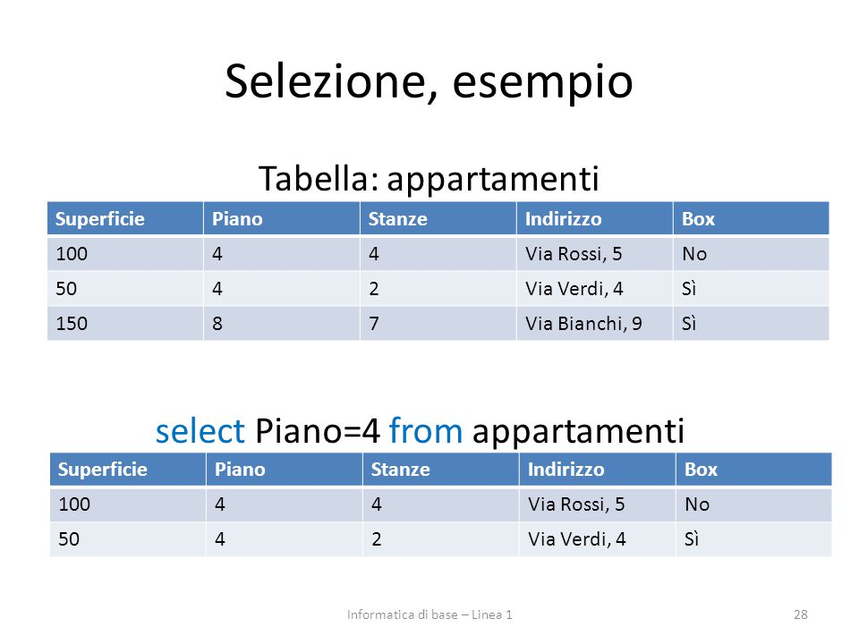 Selezione, esempio Tabella: appartamenti 28 SuperficiePianoStanzeIndirizzoBox 10044Via Rossi, 5No 5042Via Verdi, 4Sì 15087Via Bianchi, 9Sì select Piano=4 from appartamenti SuperficiePianoStanzeIndirizzoBox 10044Via Rossi, 5No 5042Via Verdi, 4Sì Informatica di base – Linea 1