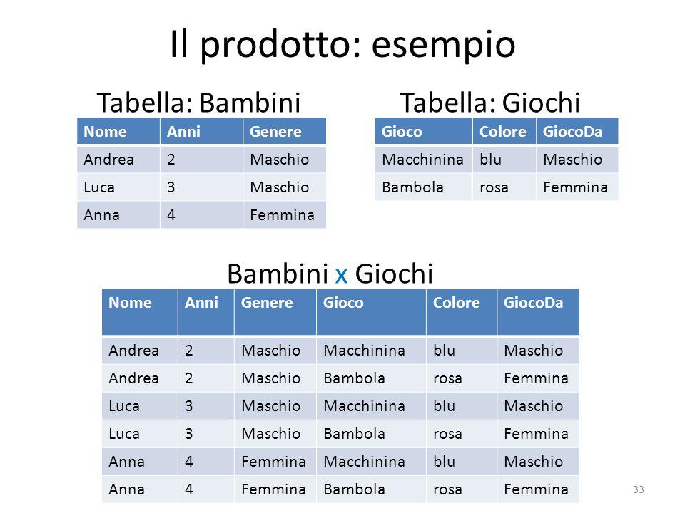 Il prodotto: esempio Tabella: Bambini 33 NomeAnniGenere Andrea2Maschio Luca3Maschio Anna4Femmina GiocoColoreGiocoDa MacchininabluMaschio BambolarosaFe