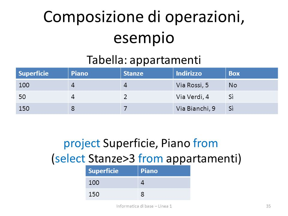 Composizione di operazioni, esempio Tabella: appartamenti 35 SuperficiePianoStanzeIndirizzoBox 10044Via Rossi, 5No 5042Via Verdi, 4Sì 15087Via Bianchi, 9Sì project Superficie, Piano from (select Stanze>3 from appartamenti) SuperficiePiano 1004 1508 Informatica di base – Linea 1