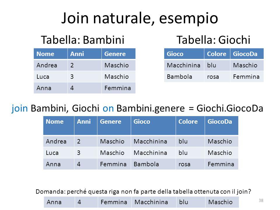 Join naturale, esempio Tabella: Bambini 38 NomeAnniGenere Andrea2Maschio Luca3Maschio Anna4Femmina GiocoColoreGiocoDa MacchininabluMaschio Bambolarosa