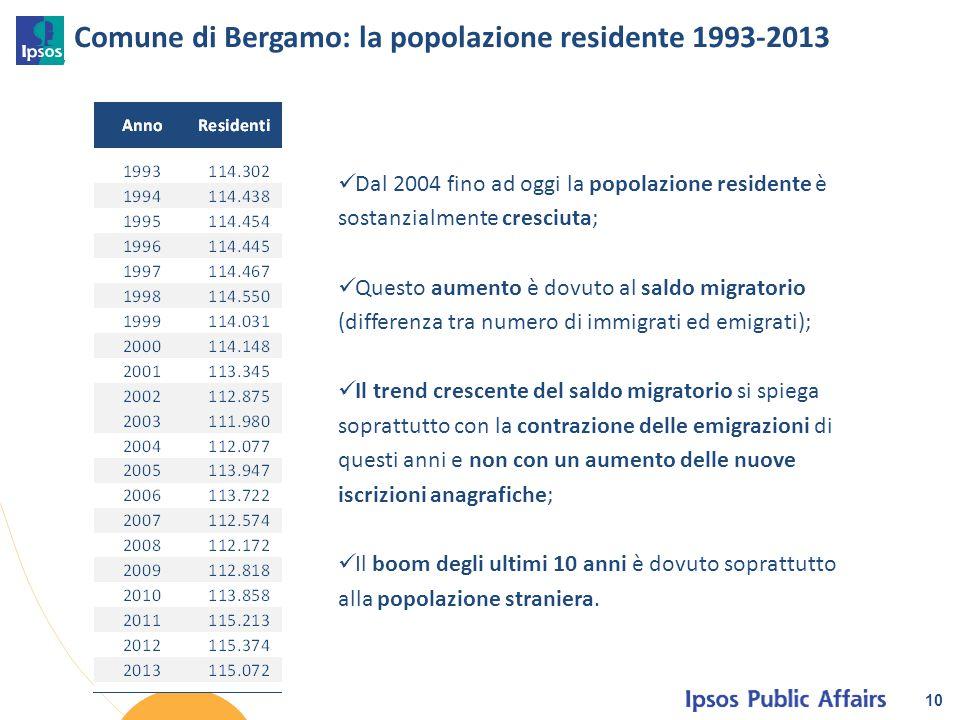 Comune di Bergamo: la popolazione residente 1993-2013 10 Dal 2004 fino ad oggi la popolazione residente è sostanzialmente cresciuta; Questo aumento è