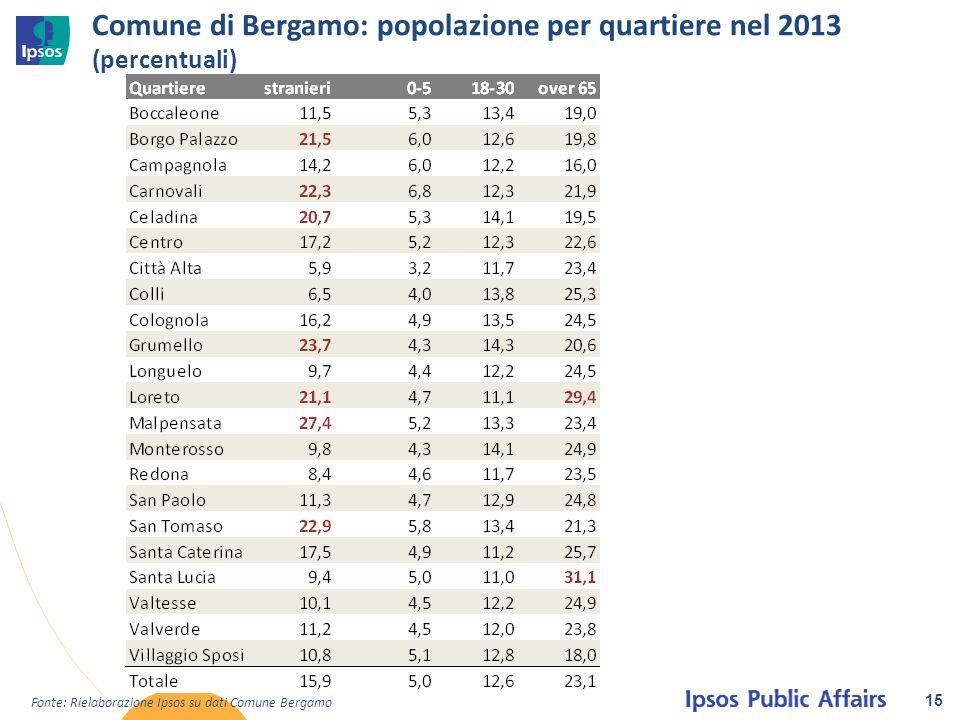 Comune di Bergamo: popolazione per quartiere nel 2013 (percentuali) 15 Fonte: Rielaborazione Ipsos su dati Comune Bergamo