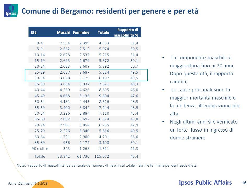 16 Comune di Bergamo: residenti per genere e per età La componente maschile è maggioritaria fino ai 20 anni. Dopo questa età, il rapporto cambia; Le c